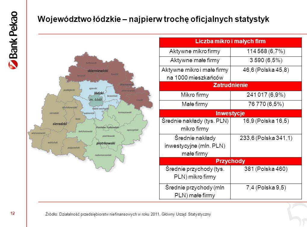 Ogólny wskaźnik koniunktury mikro i małych firm najwyższy w historii, ale nieco niższy niż średnio w Polsce