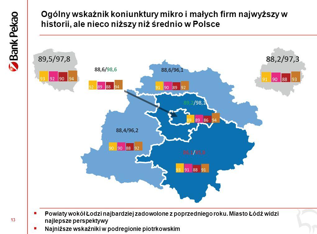 Zatrudnienie i dostęp do finansowania to obszary ocenione wyżej niż średnio w Polsce