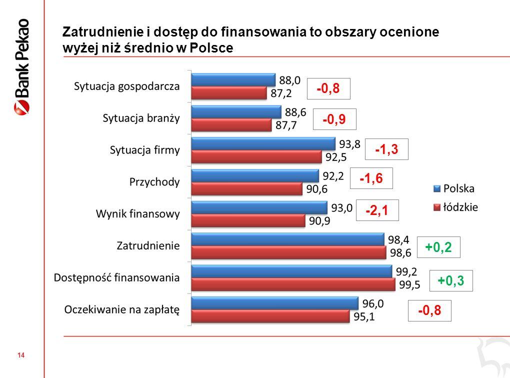 Inwestycje w firmach były nieznacznie wyższe niż średnio w Polsce