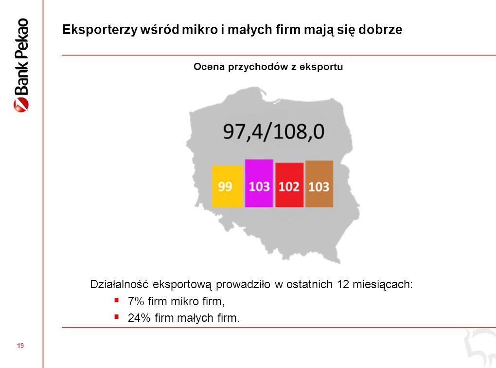 Niemcy głównym rynkiem eksportowym mikro i małych firm
