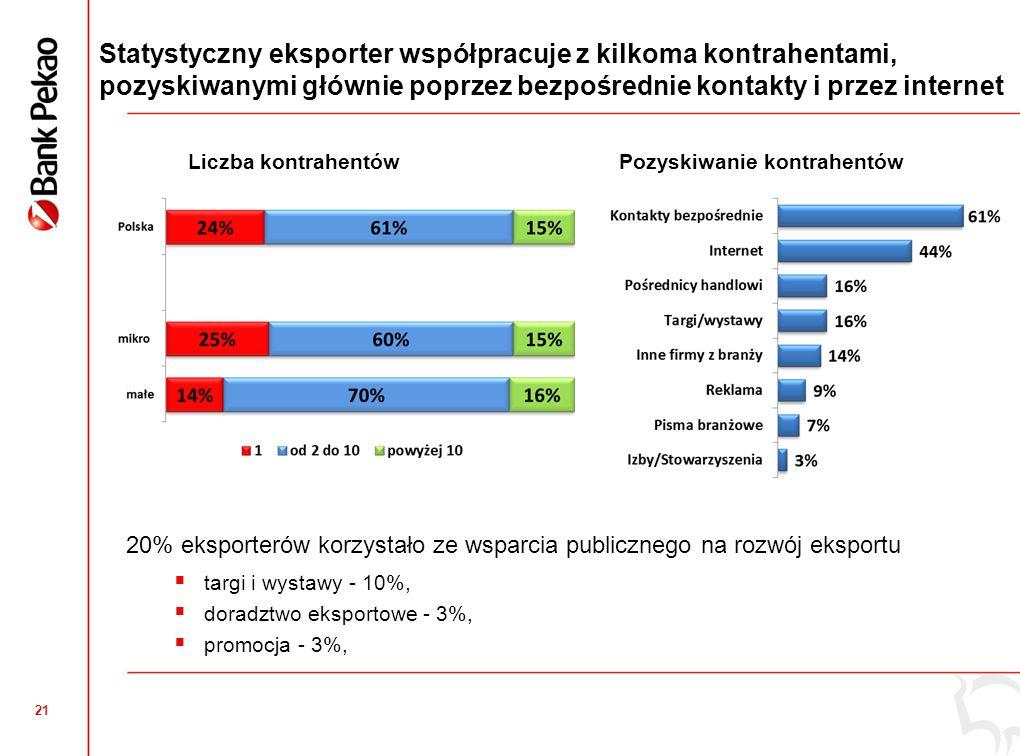 Jakość produktów lub usług Dobra opinia o polskich produktach