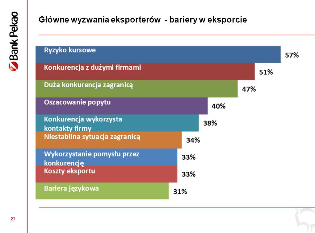 Eksport mikro i małych firm w województwie łódzkim