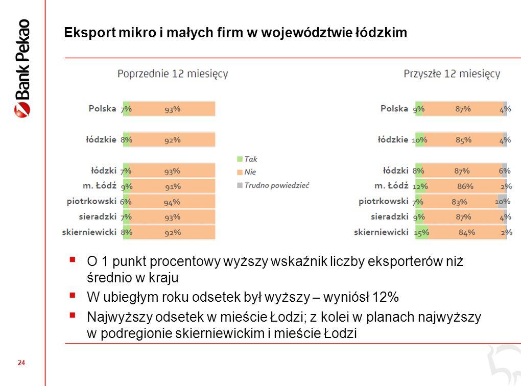 Kierunki eksportu mikro i małych firm w woj. łódzkim