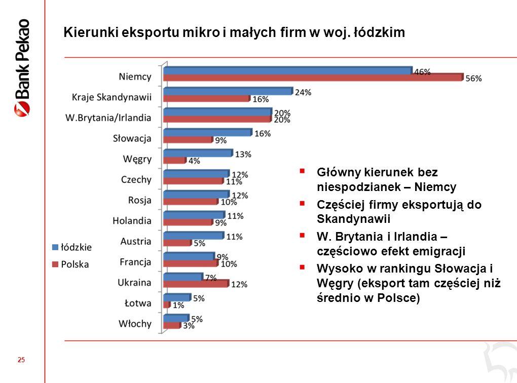 Podsumowanie Polska. Najwyższa ocena prowadzenia działalności gospodarczej w historii badań.