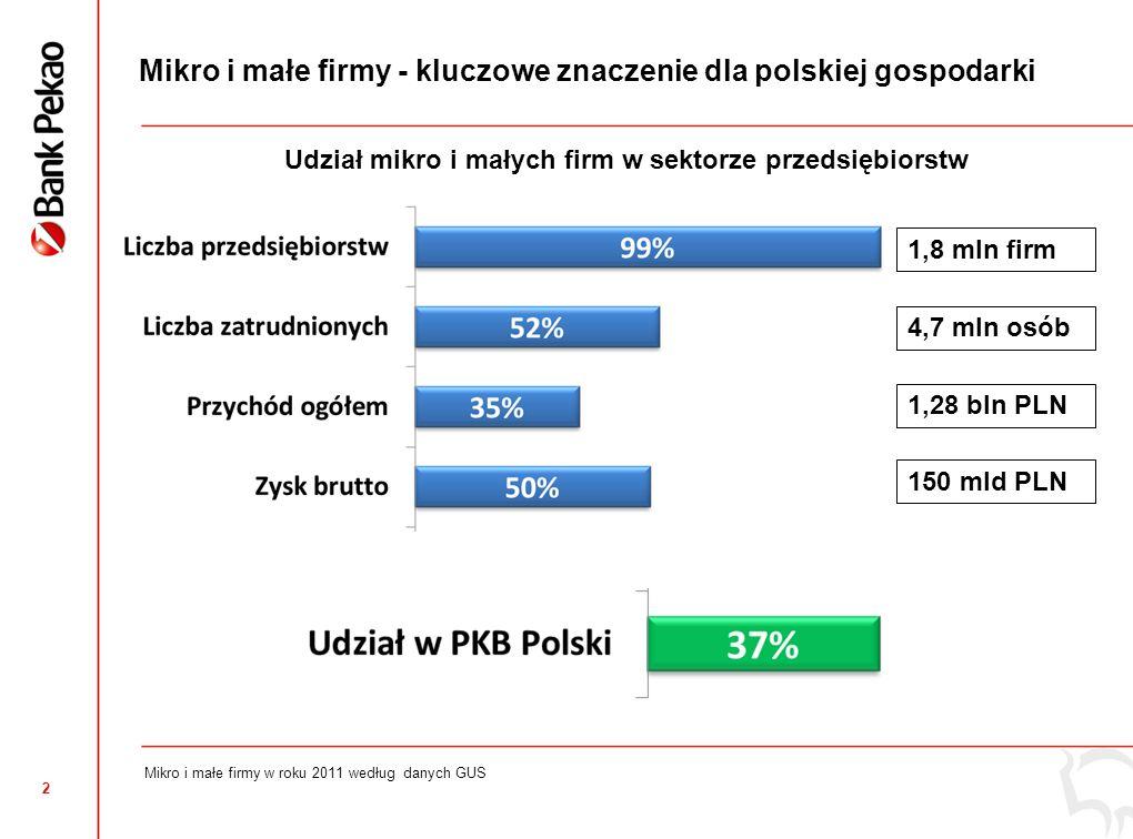 Wyniki Raportu o sytuacji mikro i małych firm