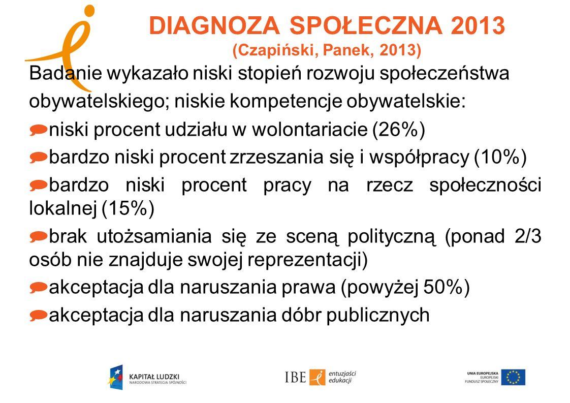 DIAGNOZA SPOŁECZNA 2013 (Czapiński, Panek, 2013)