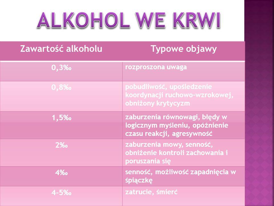 ALKOHOL WE KRWI Zawartość alkoholu Typowe objawy 0,3‰ 0,8‰ 1,5‰ 2‰ 4‰