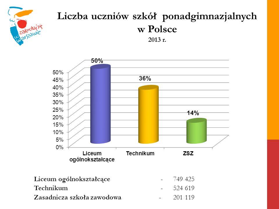 Liczba uczniów szkół ponadgimnazjalnych