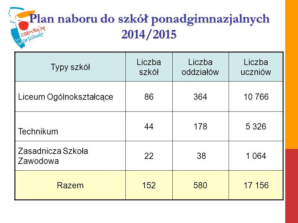 Plan naboru do szkół ponadgimnazjalnych 2014/2015