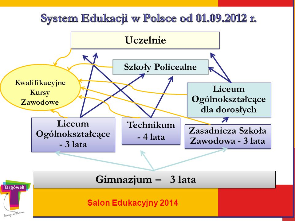 System Edukacji w Polsce od 01.09.2012 r.
