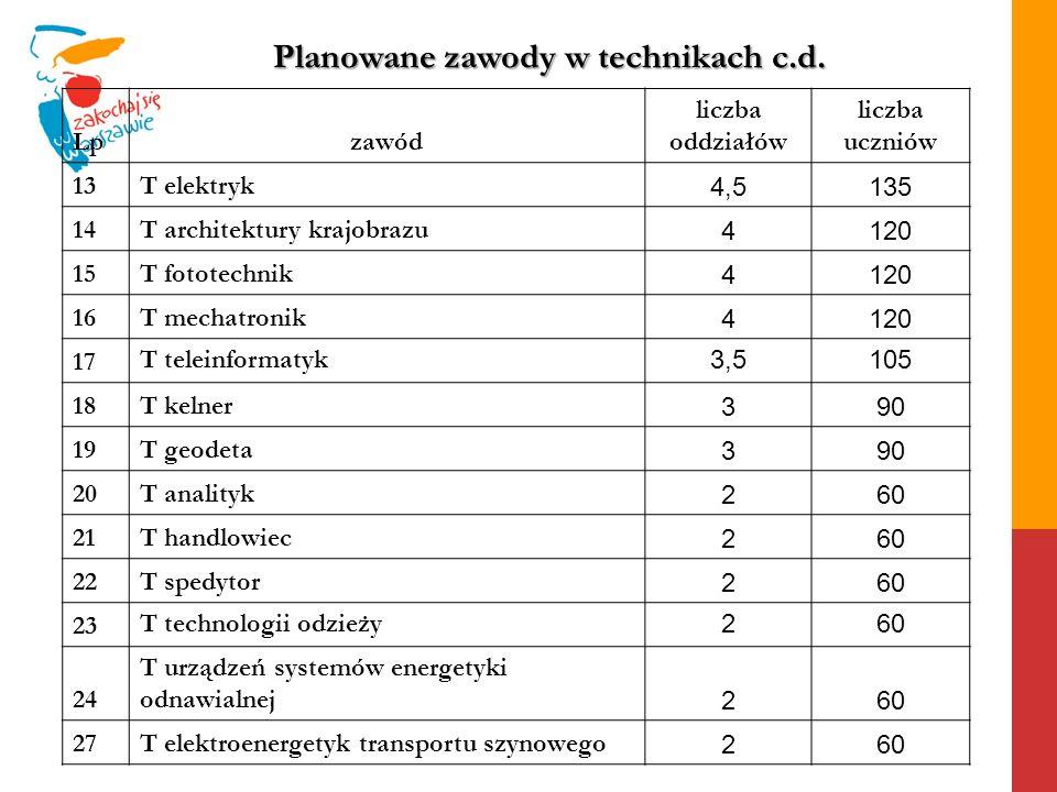 Planowane zawody w technikach c.d.