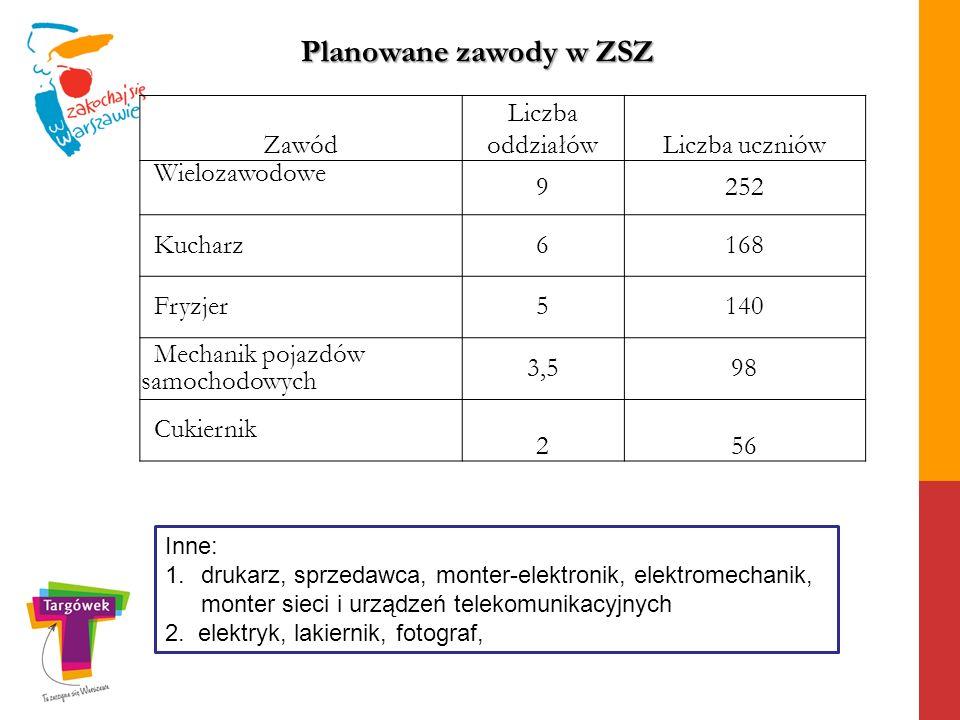 Planowane zawody w ZSZ Zawód Liczba oddziałów Liczba uczniów