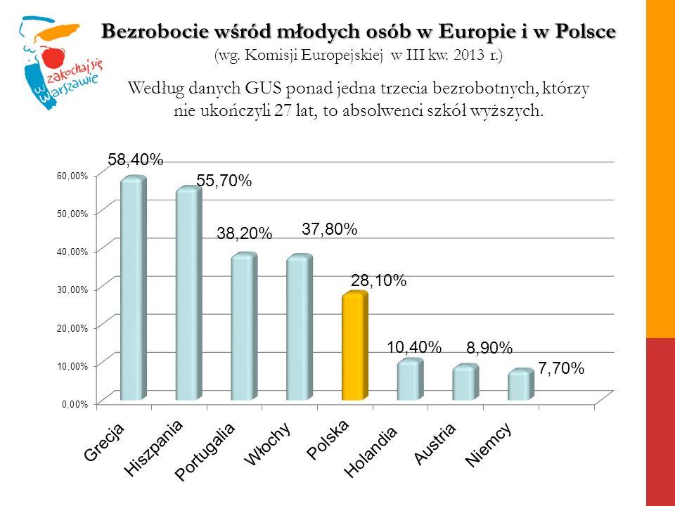 Bezrobocie wśród młodych osób w Europie i w Polsce