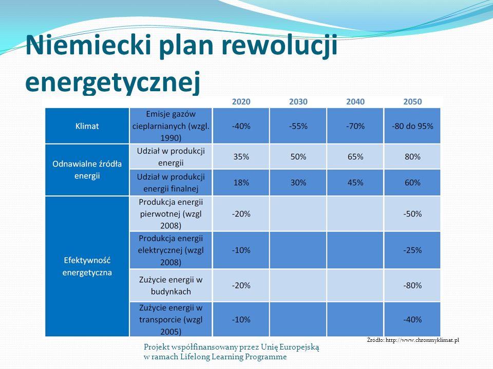 Niemiecki plan rewolucji energetycznej