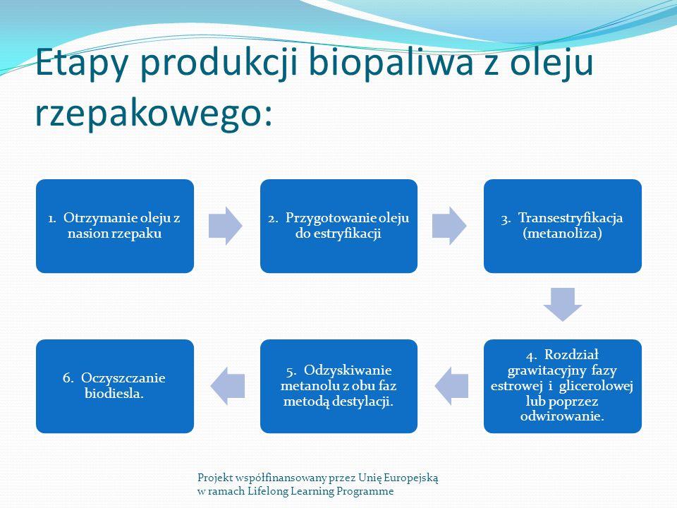 Etapy produkcji biopaliwa z oleju rzepakowego: