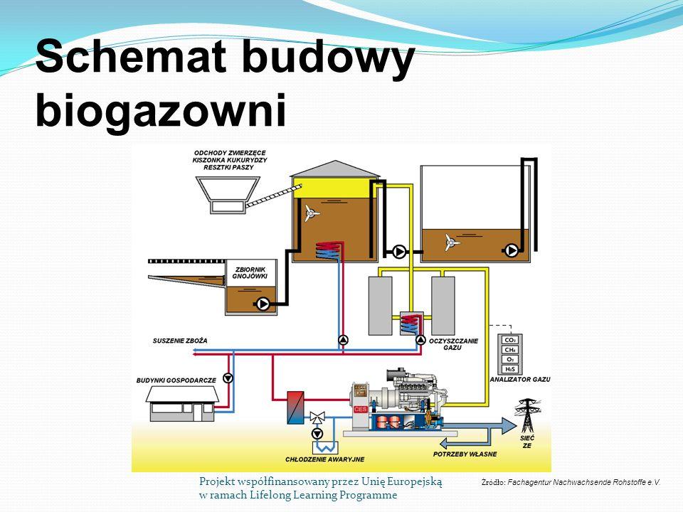 Schemat budowy biogazowni
