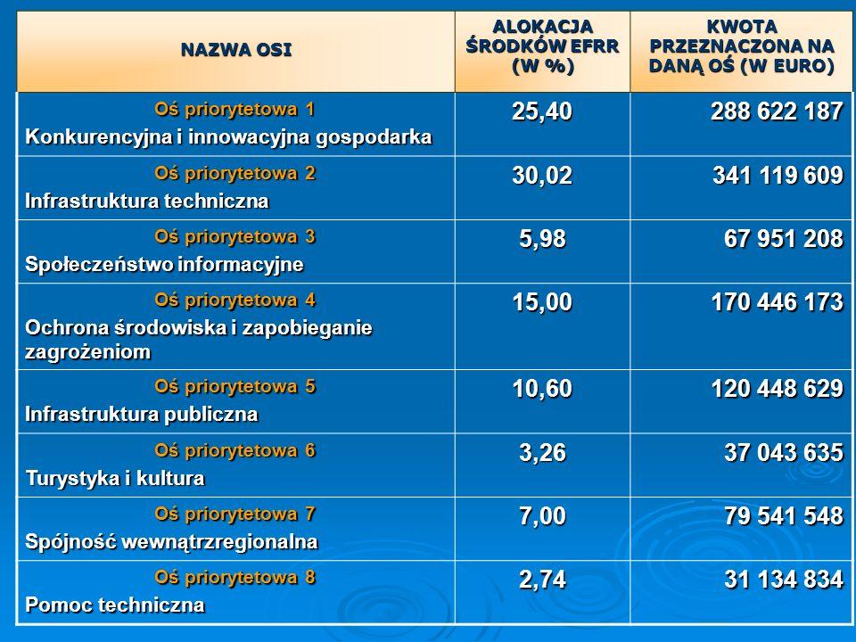ALOKACJA ŚRODKÓW EFRR (W %) KWOTA PRZEZNACZONA NA DANĄ OŚ (W EURO)