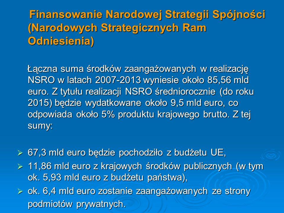 Finansowanie Narodowej Strategii Spójności (Narodowych Strategicznych Ram Odniesienia)