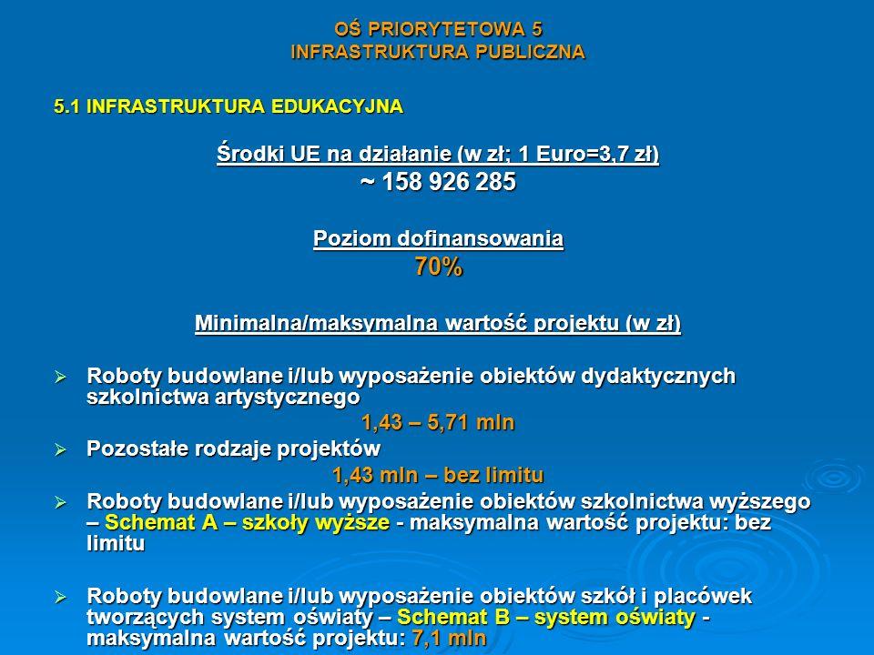 OŚ PRIORYTETOWA 5 INFRASTRUKTURA PUBLICZNA