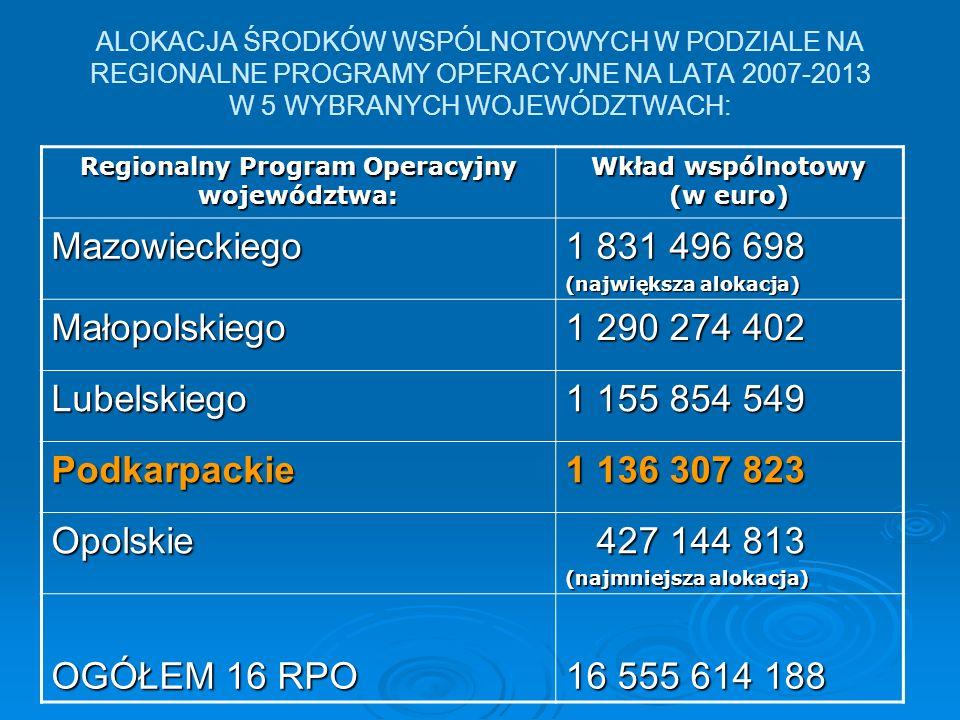 Regionalny Program Operacyjny województwa: Wkład wspólnotowy (w euro)