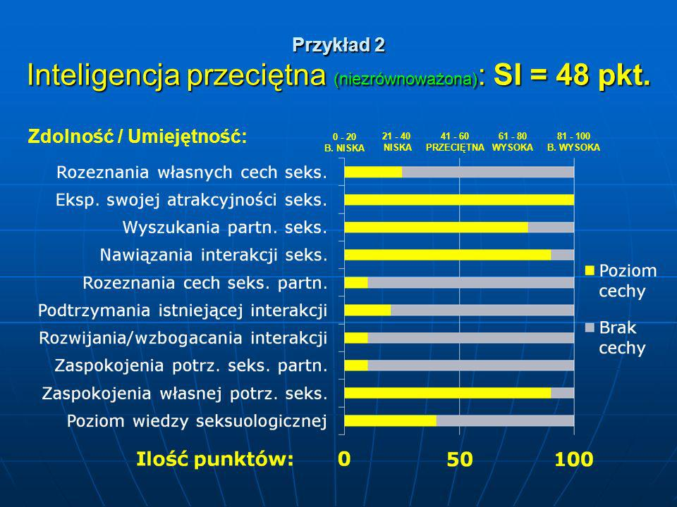 Przykład 2 Inteligencja przeciętna (niezrównoważona): SI = 48 pkt.