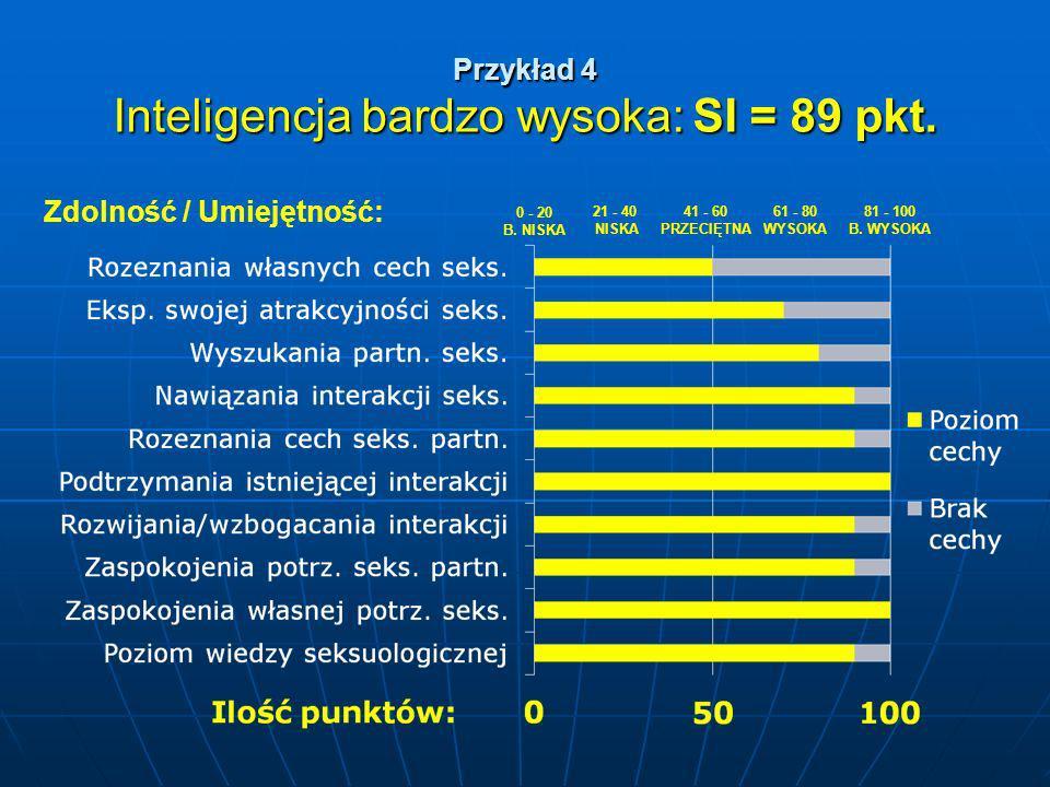 Przykład 4 Inteligencja bardzo wysoka: SI = 89 pkt.