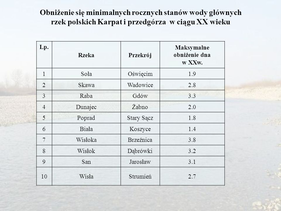 Obniżenie się minimalnych rocznych stanów wody głównych