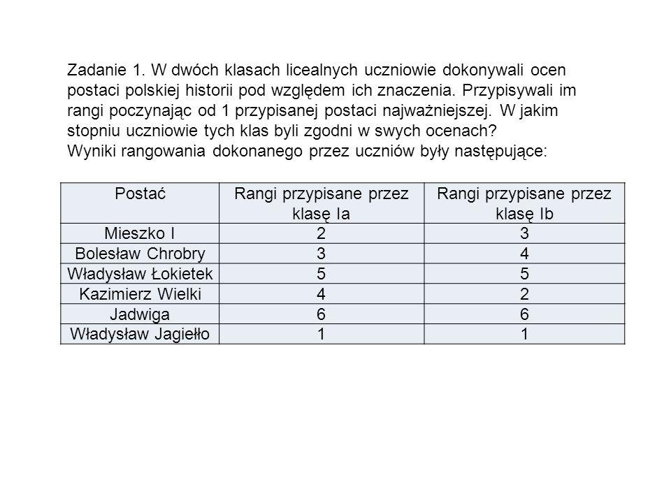 Wyniki rangowania dokonanego przez uczniów były następujące: Postać