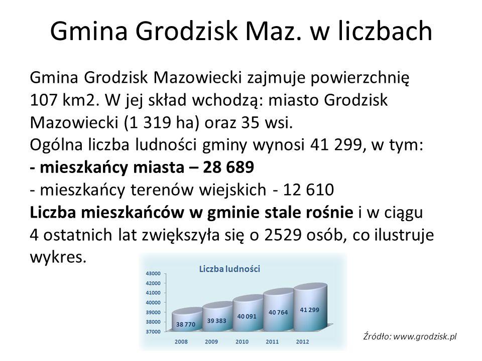Gmina Grodzisk Maz. w liczbach