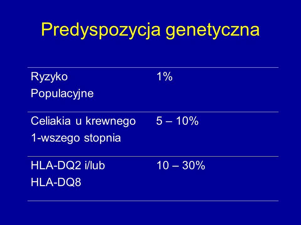 Predyspozycja genetyczna