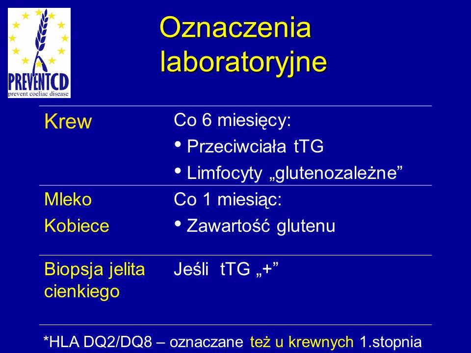 Oznaczenia laboratoryjne