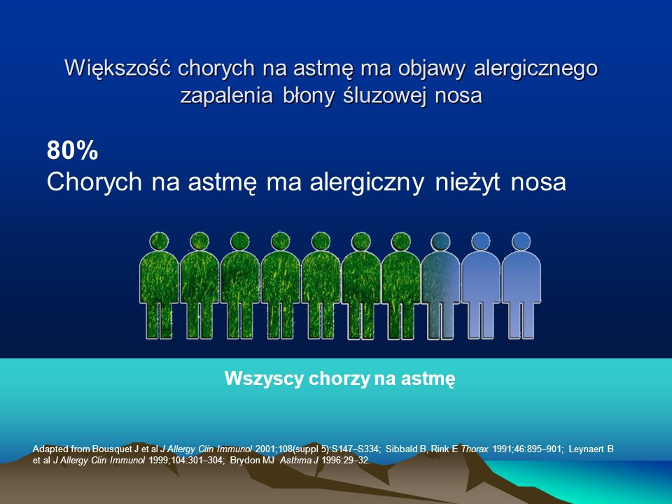 Wszyscy chorzy na astmę