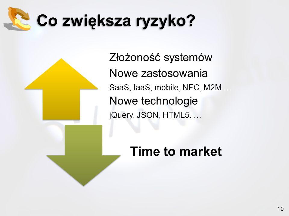 Co zwiększa ryzyko Time to market Złożoność systemów