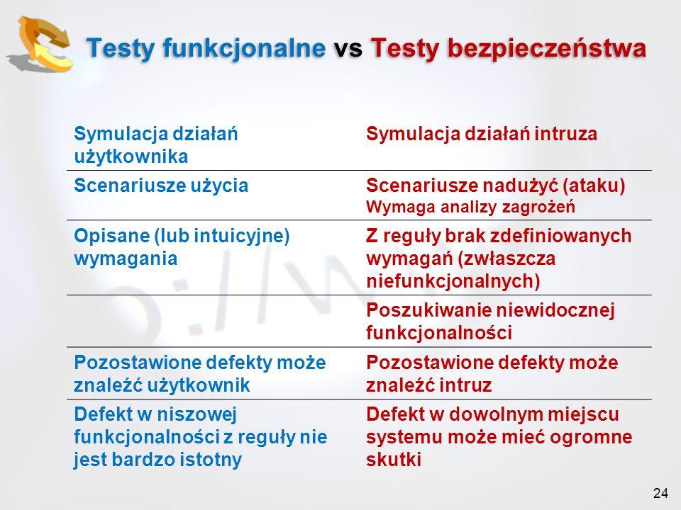 Testy funkcjonalne vs Testy bezpieczeństwa