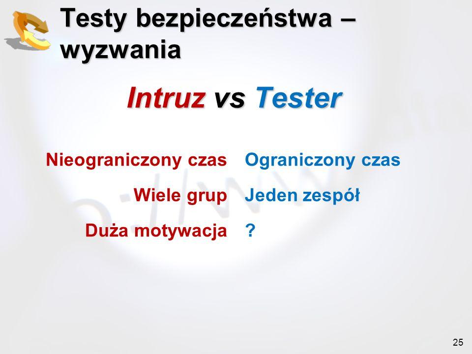 Intruz vs Tester Testy bezpieczeństwa – wyzwania