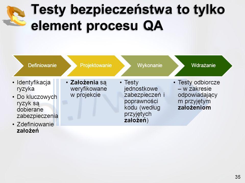 Testy bezpieczeństwa to tylko element procesu QA