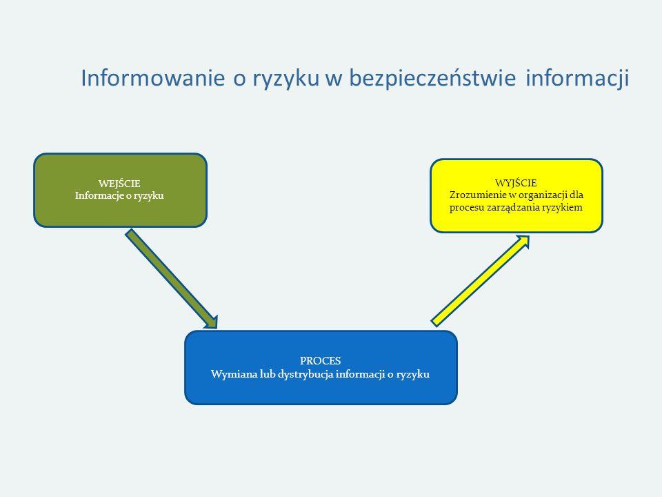 Informowanie o ryzyku w bezpieczeństwie informacji