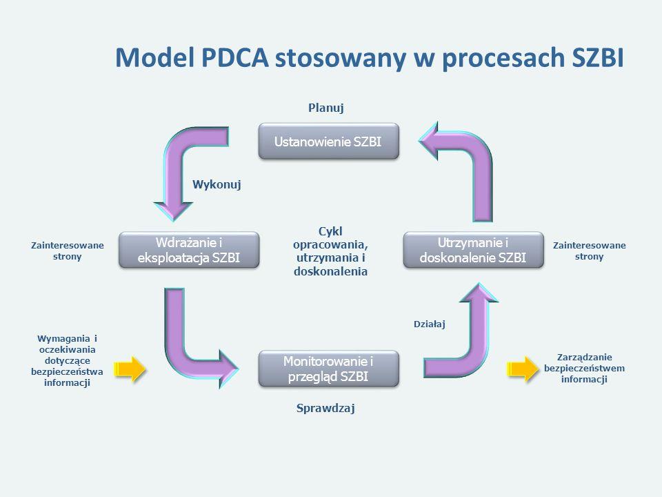 Model PDCA stosowany w procesach SZBI