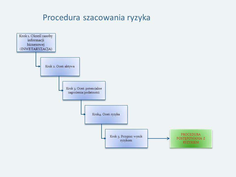 Procedura szacowania ryzyka