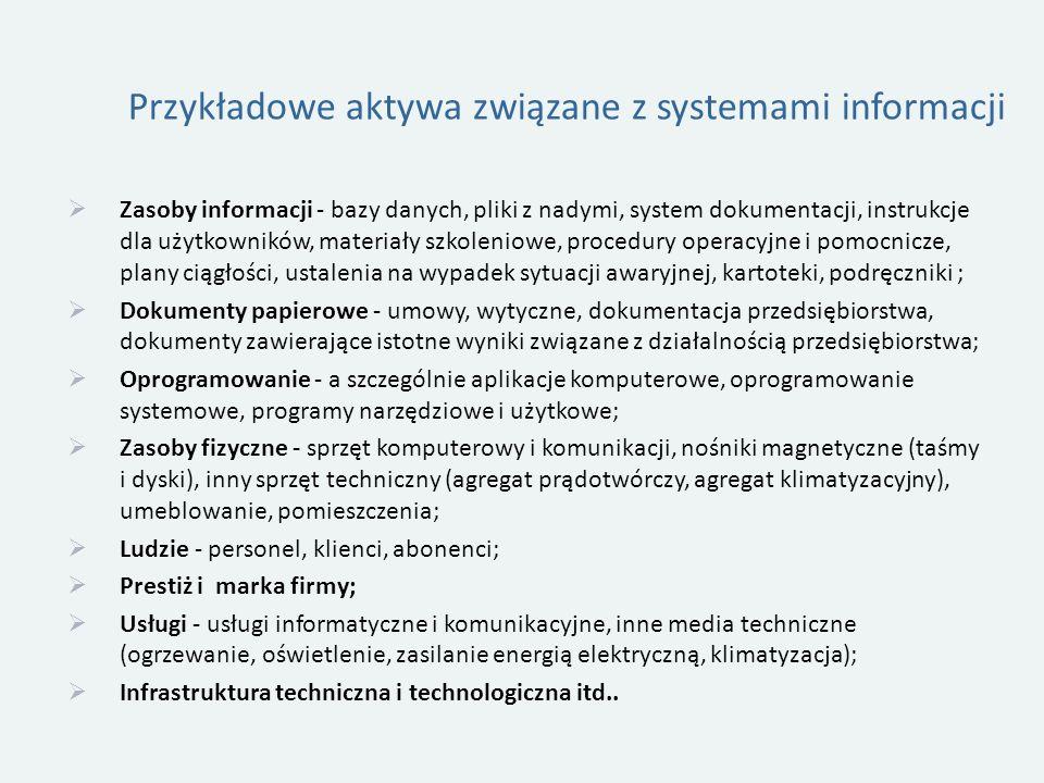 Przykładowe aktywa związane z systemami informacji