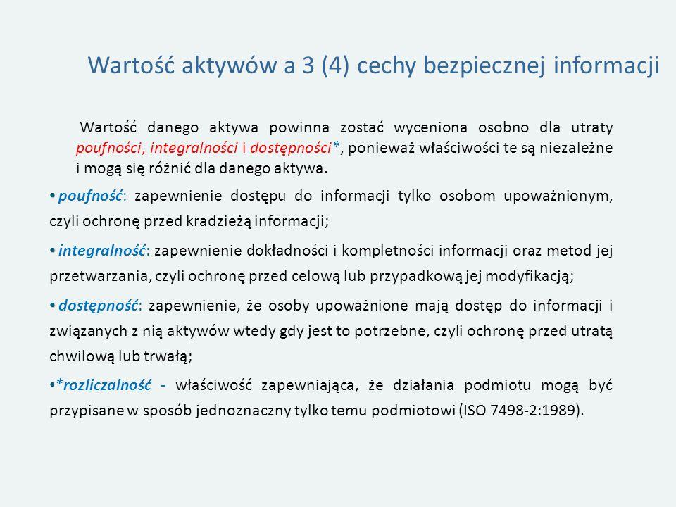 Wartość aktywów a 3 (4) cechy bezpiecznej informacji
