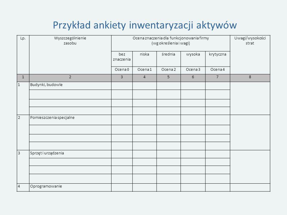 Przykład ankiety inwentaryzacji aktywów