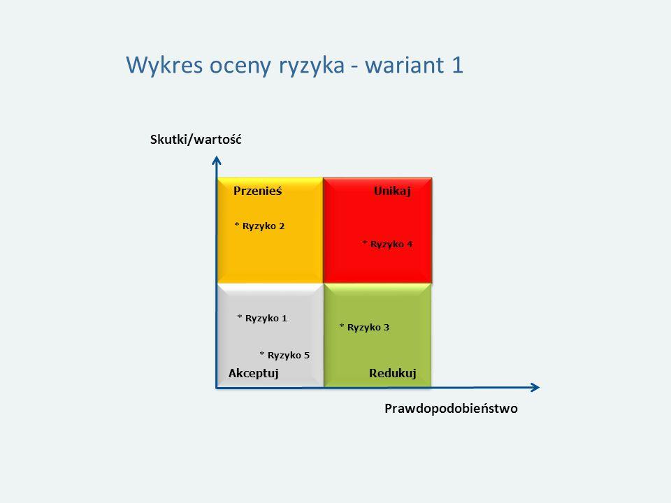 Wykres oceny ryzyka - wariant 1