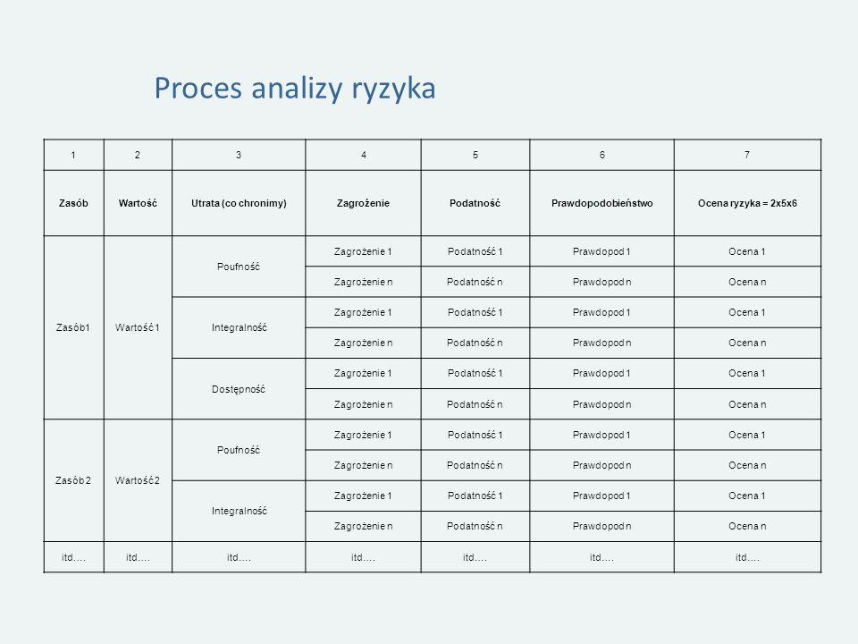 Proces analizy ryzyka 1 2 3 4 5 6 7 Zasób Wartość Utrata (co chronimy)