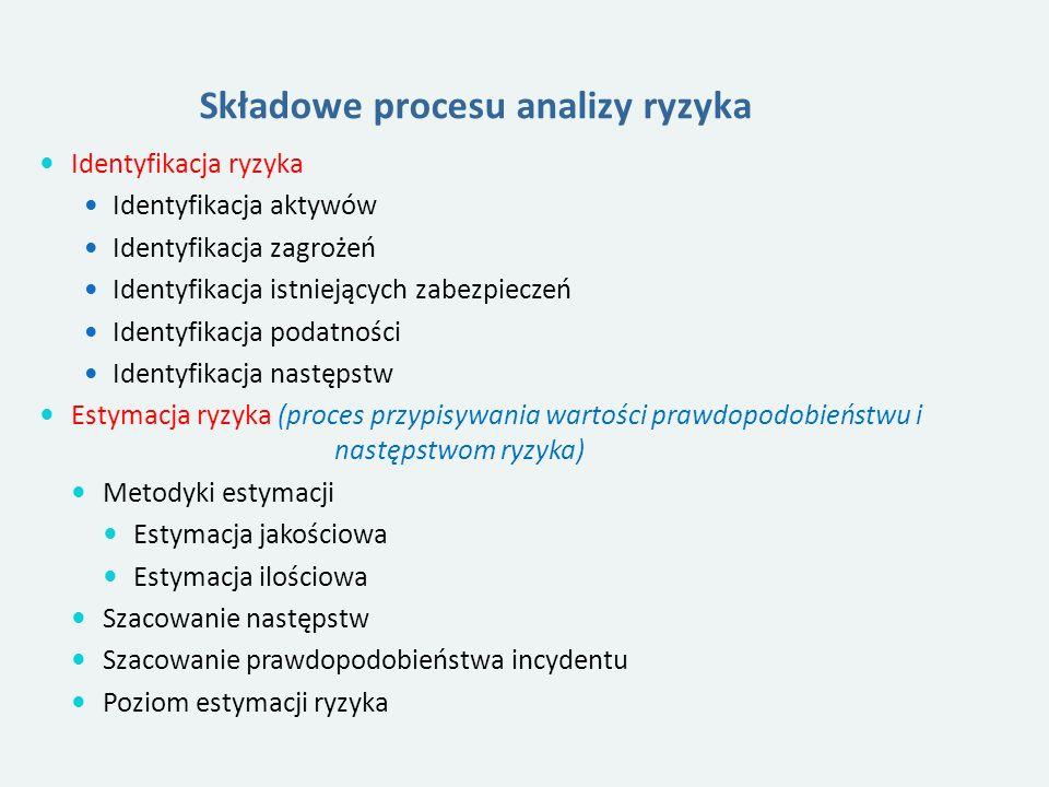 Składowe procesu analizy ryzyka