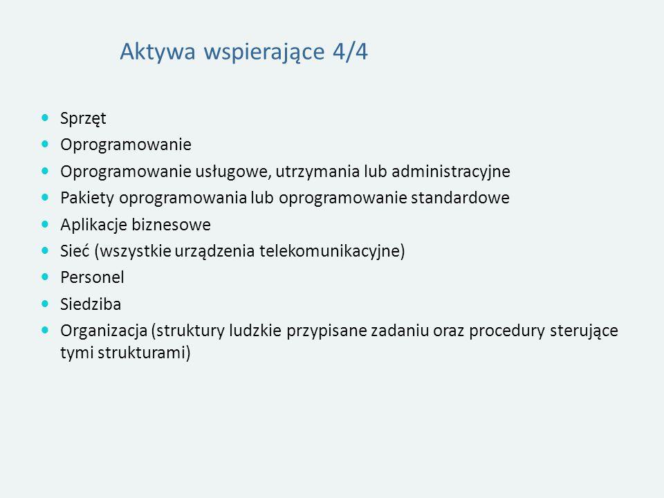 Aktywa wspierające 4/4 Sprzęt Oprogramowanie