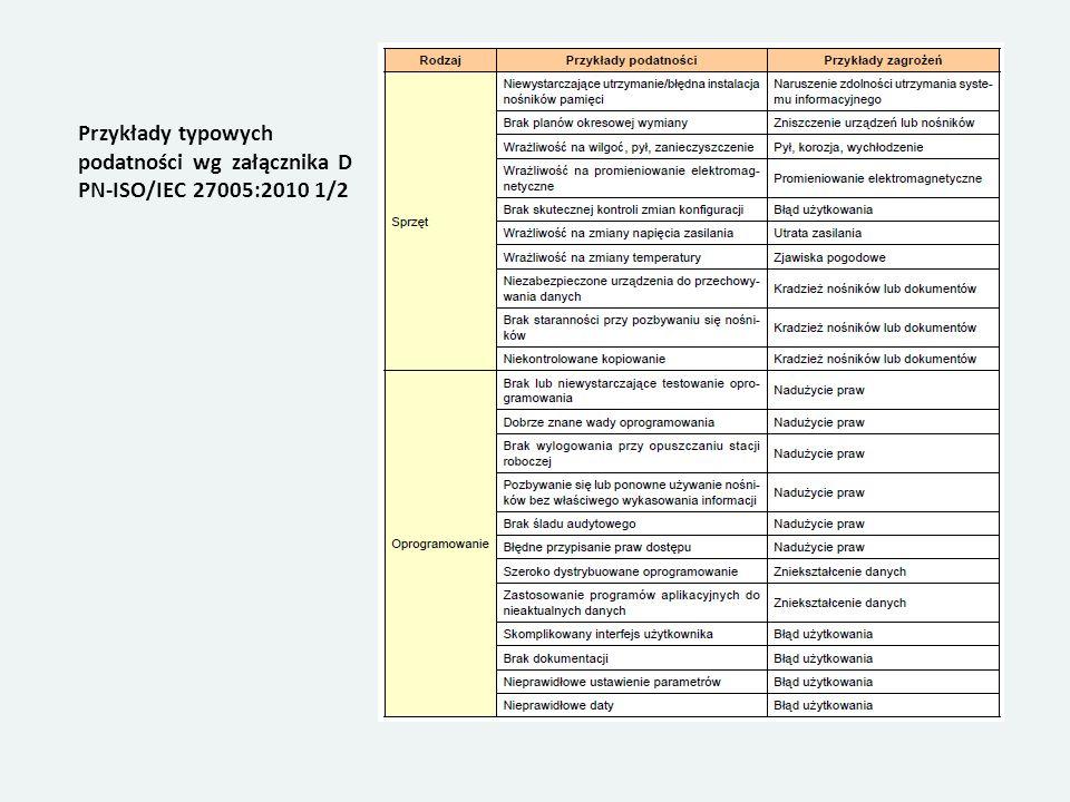 Przykłady typowych podatności wg załącznika D PN-ISO/IEC 27005:2010 1/2
