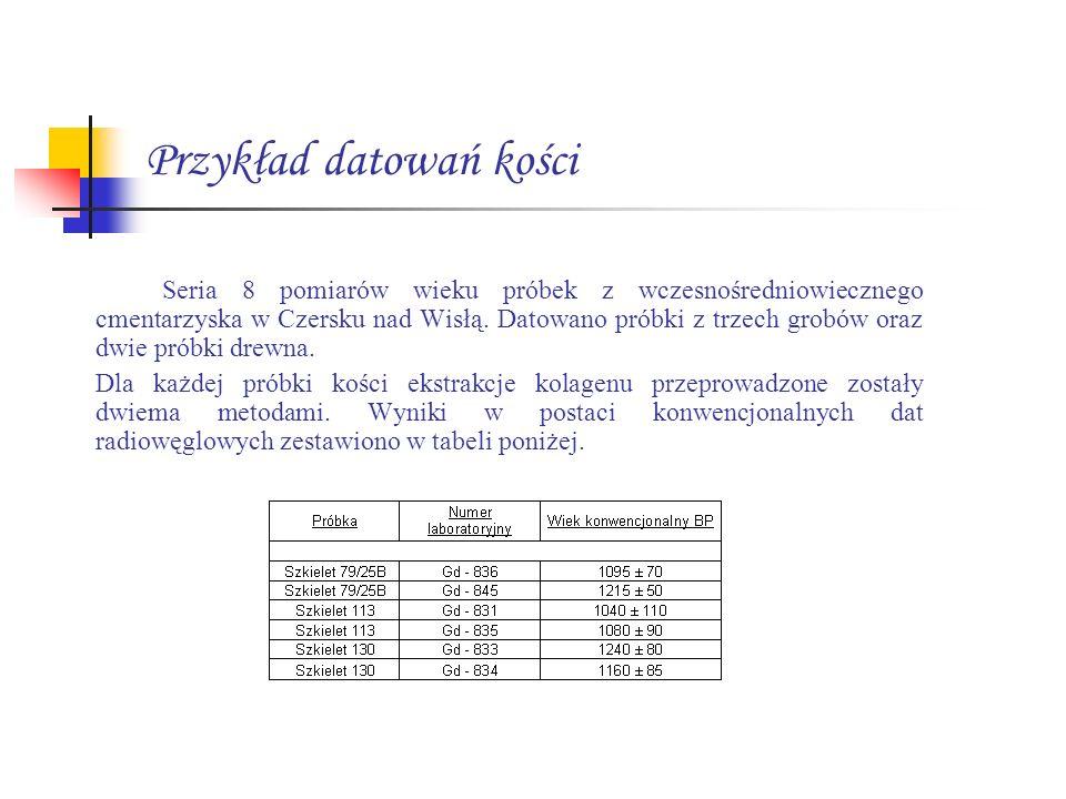 Przykład datowań kości