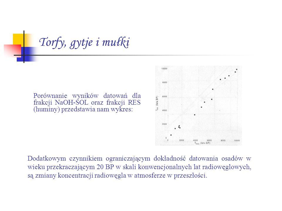 Torfy, gytje i mułki Porównanie wyników datowań dla frakcji NaOH-SOL oraz frakcji RES (huminy) przedstawia nam wykres: