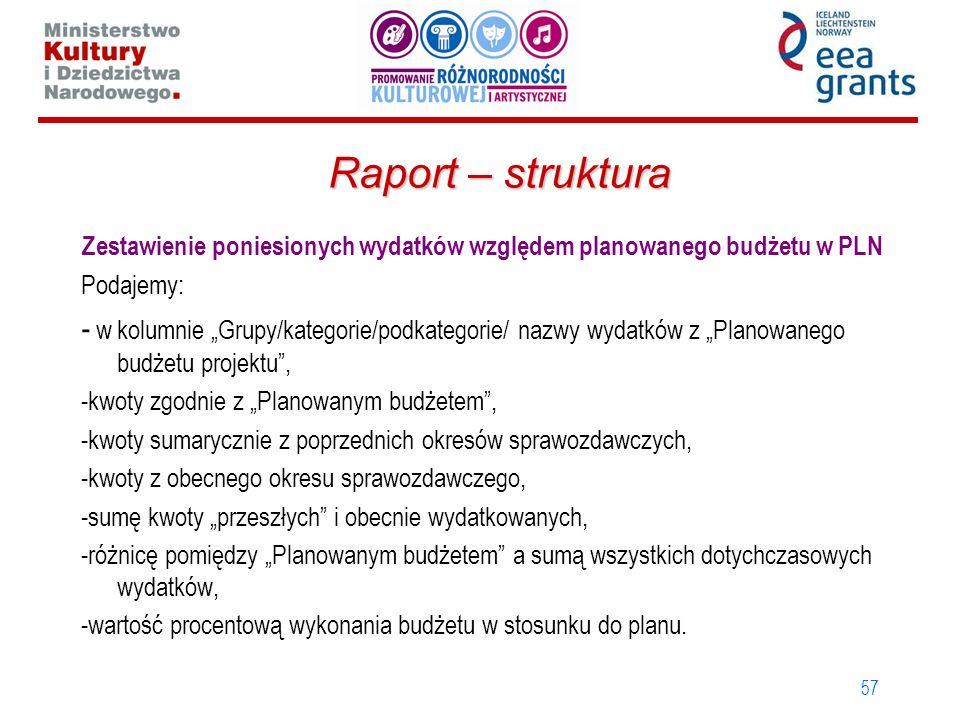 Zestawienie poniesionych wydatków względem planowanego budżetu w PLN